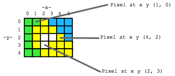 grid of pixels with x,y coordinates