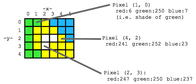 grid of pixels with x,y coordinates and RGB numbers