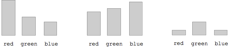 red/green/blue bar graphs of three pixels